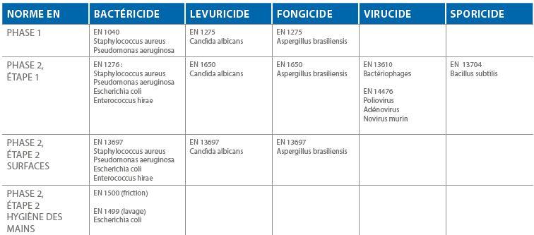 Tableaux des normes biocides