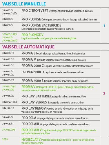 Gamme Pro Produits Pour La Restauration Collective Hygiene Et